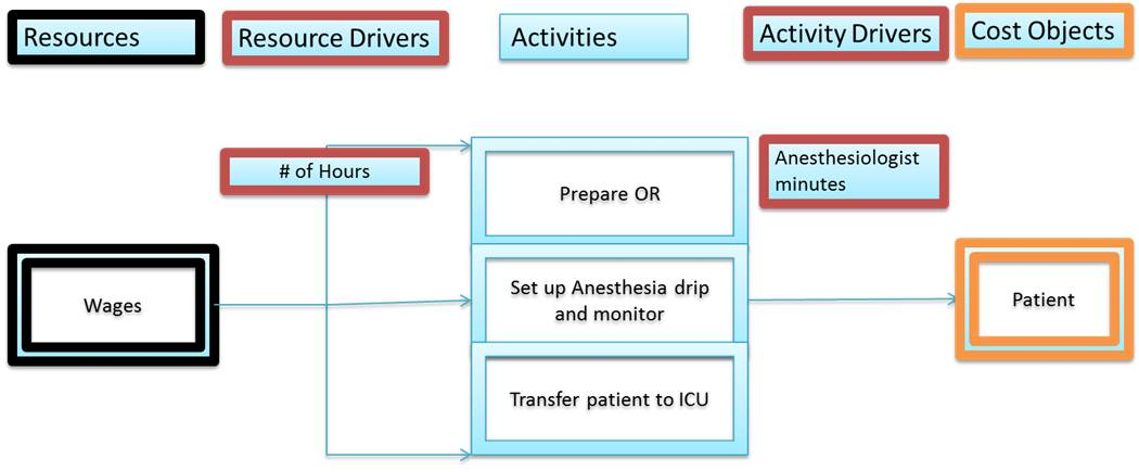 Activity Based Management in Emergency rooom