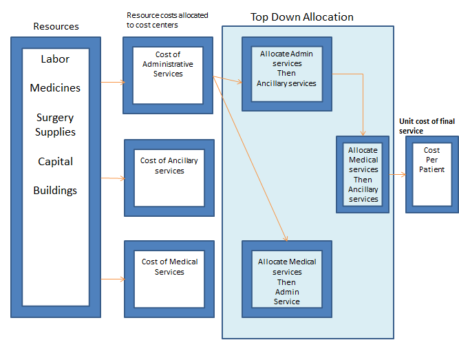 Step down allocations